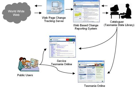 net workflow tracking government websites for information integration