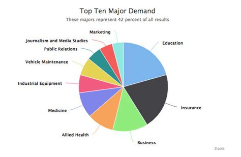 Highest In Demand For Top Mba Students by These Are The Colleges With The Highest Earning Graduates
