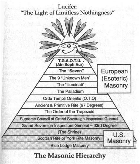 illuminati and freemason freemasons illuminati freemasons secret societies