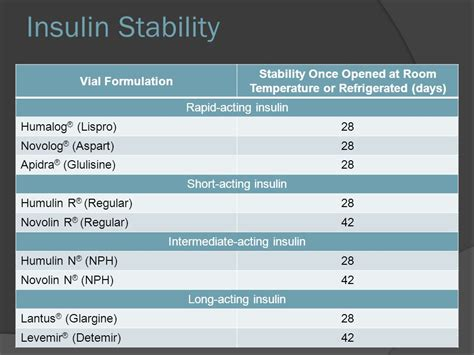 Insulin At Room Temp by Injectable Medications For Treatment Of Diabetes Ppt