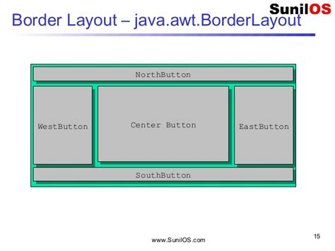 layout manager in awt java swing jfc