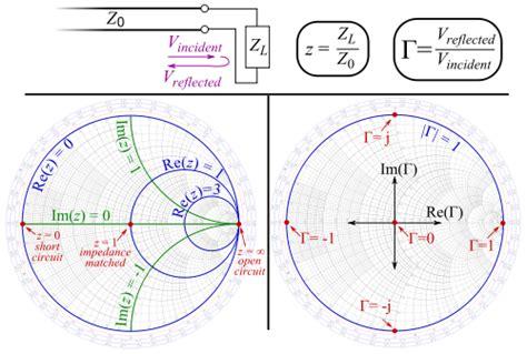 capacitive reactance smith chart smith chart