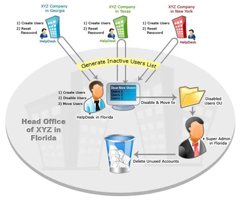 xyz resetter software active directory helpdesk delegation to reduce ad