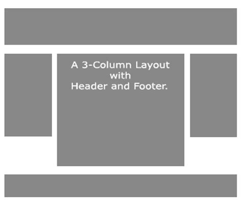 div layout header footer three column float with header footer