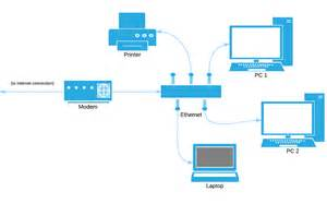 Home Network Design How To Be Beautiful Let Tech Medics Network Your Home With A Home Network