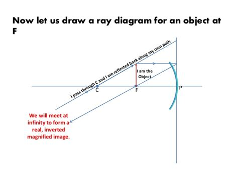 how to draw diagrams for concave mirrors diagram in concave mirrors