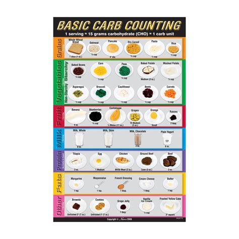carbohydrates counting education ouline diabetes carb counting search