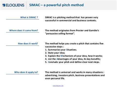Pitch Method Simac Or Persuasive Selling Format Sales Pitch Template