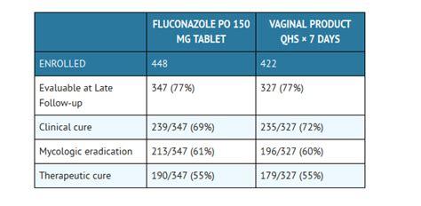 Obat Fluconazole diflucan 150 mg u trudnoci citalopram 40 mg