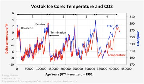 climate change new antarctic ice core data davies company vostok ice cores and the 8 000 year lag power line
