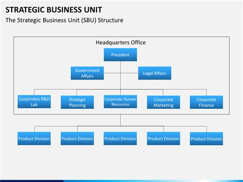 government relations strategy template strategic business unit powerpoint template sketchbubble