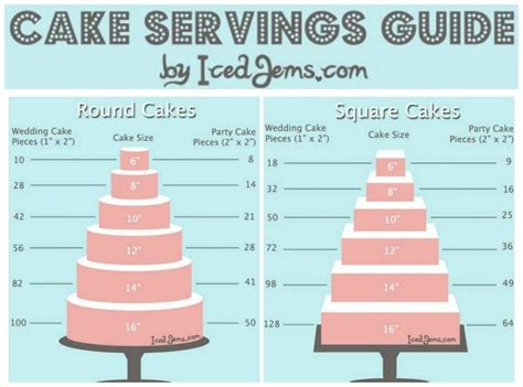how to bake different cake sizes how many cake will feed guide cake ideas cake baked food and cake cookies