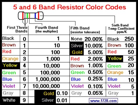 5 ring resistor colour code resistor color code calculator