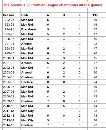 epl table winners then there were six city arsenal and united head title