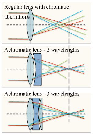 this new flat lens captures perfect colors without