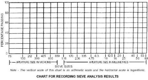 determine particle size distribution of soil