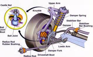 How Do Car Struts Hdabob