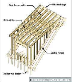 frame dormer shed roof framing gable and shed dormers tools of the trade