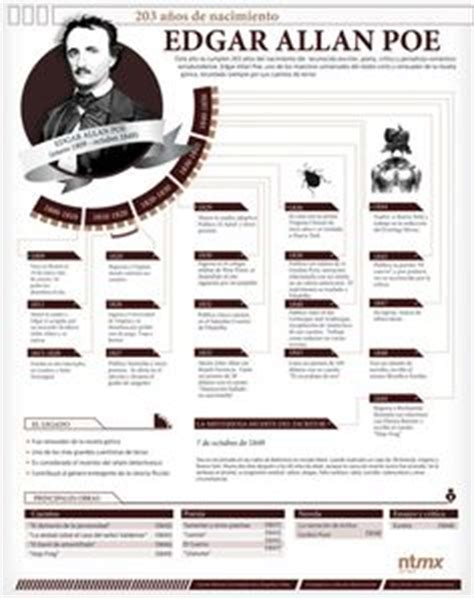 edgar allan poe biography in spanish 1000 images about infograf 237 as personajes on pinterest