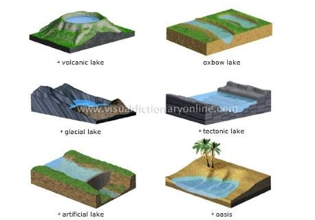lake | classification of lakes (types of lakes) | pmf ias