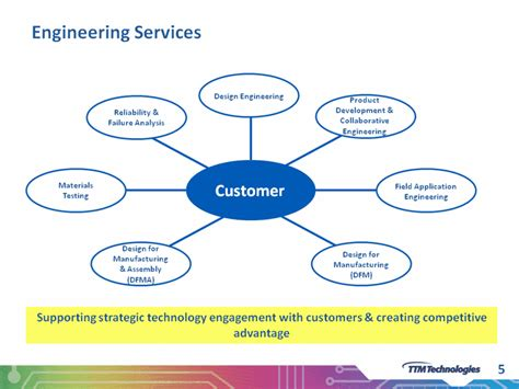 why design for manufacturing is important 5engineering servicescustomerdesign engineeringdesign