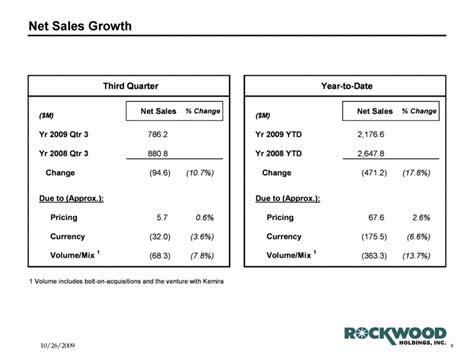 Net Credit Sales Formula Investopedia Image Gallery Net Sales