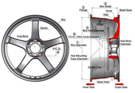 wheel dimensions diagram car wheel diagram 17 wiring diagram images wiring