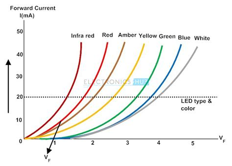diode iv curve with temperature light emitting diode led types colors and applications