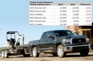 Toyota Tundra Towing Capacity Chart 2011 Toyota Tundra Towing Capacity Chart Review Ebooks