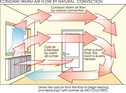 how does the room work how radiators heat your home diy heating tips and advice