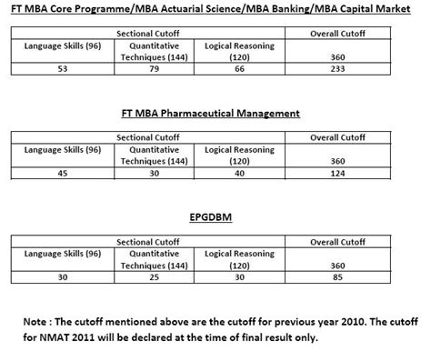 Nmims Mba Fees 2017 by Nmims Nmat 2011 Results Declared