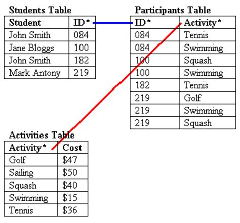 Relational Table by Relational Database Table Design Tips Database Solutions