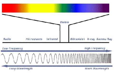 which color has the shortest wavelength refraction of light