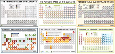 Mendeleev Periodic Table Compound Interest National Periodic Table Day Six