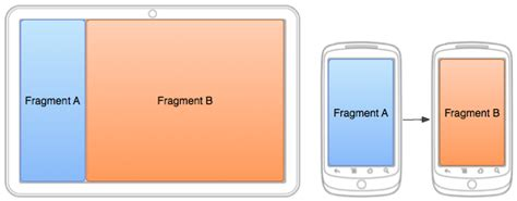 set layout in fragment android android fragmentmanager multiple on screen fragments
