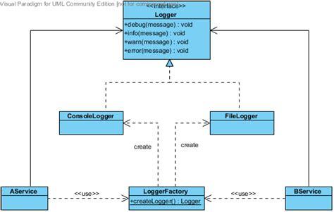 pattern java util logging design pattern factory programming design notes