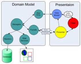 mvp pattern web forms design codes mvvm for net winforms mvp vm model view