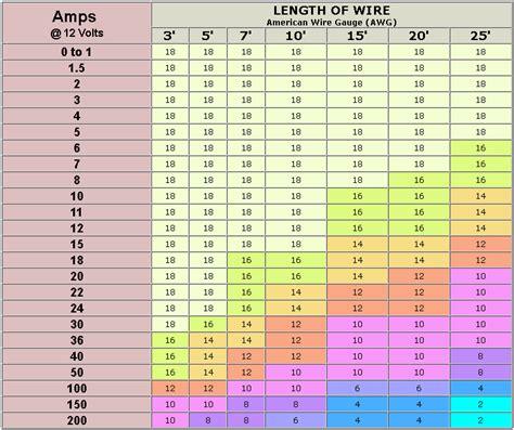 s vs wire size my 91 xj 12 volt wire vs s