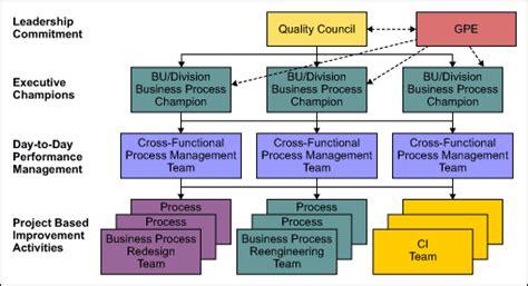 three elements of a deployment governance framework