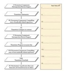Personal Statements Templates by Personal Statement Templates And Sles