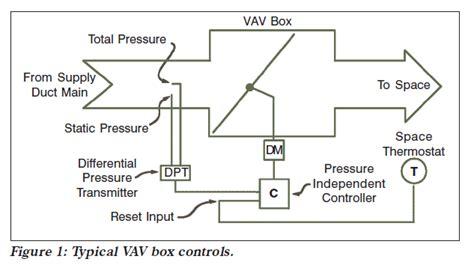 vav box diagram hvac system alternates and selection upscale mansion