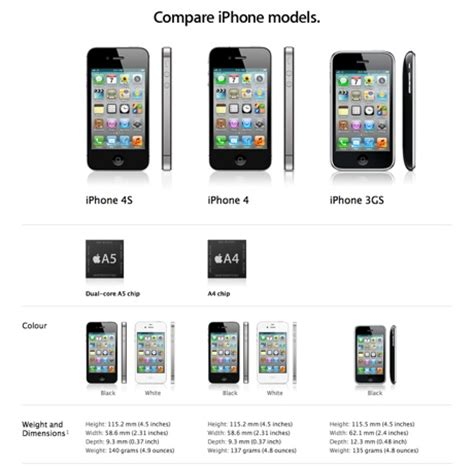 tech specs iphone 4s vs iphone 4 vs iphone 3gs comparison chart