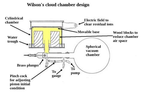 basics of cloud chambers