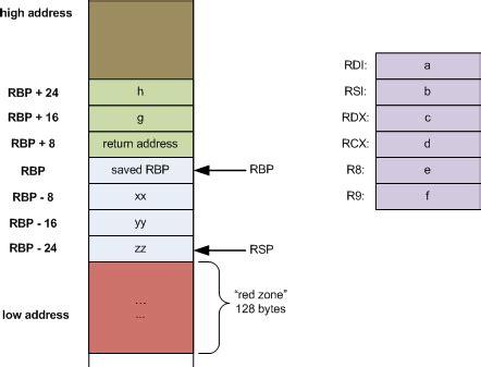 Stack Frame Diagram