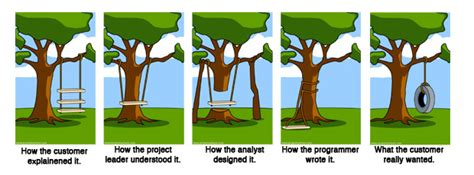 project management tire swing the software development conundrum estimation
