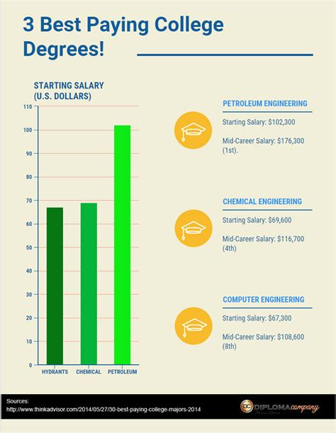 technical degrees head list of top paying majors in 2012 undergraduate student template essayoutlinetemplate