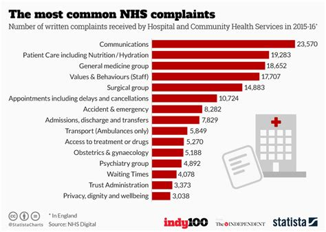 Nhs Complaints by Chart The Most Common Nhs Complaints Statista