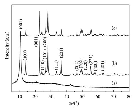 xrd pattern of germanium a facile synthesis of graphene wo3 nanowire clusters with