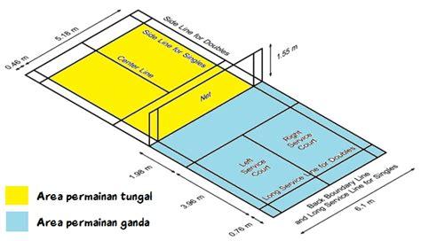 Karpet Untuk Lapangan Bulu Tangkis gambar panjang lapangan bulu tangkis dengan ukuran