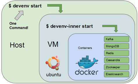 tutorial docker rhel what is docker and concept of containers with